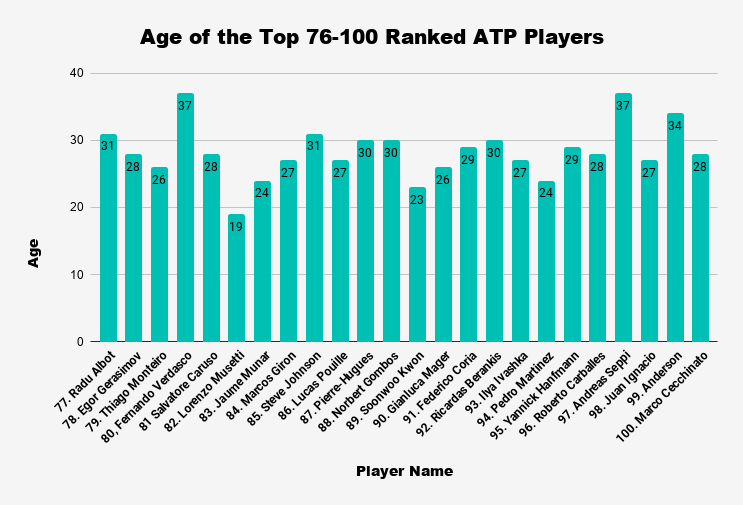 how old are professional tennis players