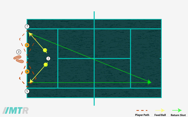 tennis forehand drill